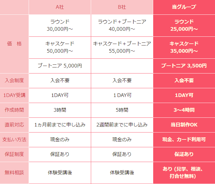 フラワーマリアージュと他社との比較表